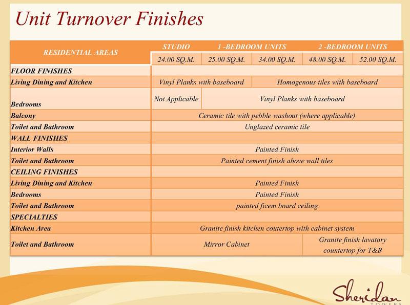 Unit Turnover Finishes